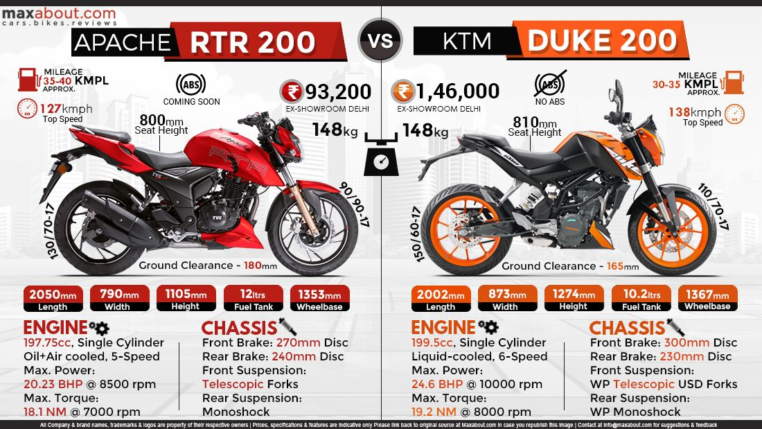 Tvs Apache Rtr 200 Vs Ktm 200 Duketvs Apache Rtr 200 Holds The