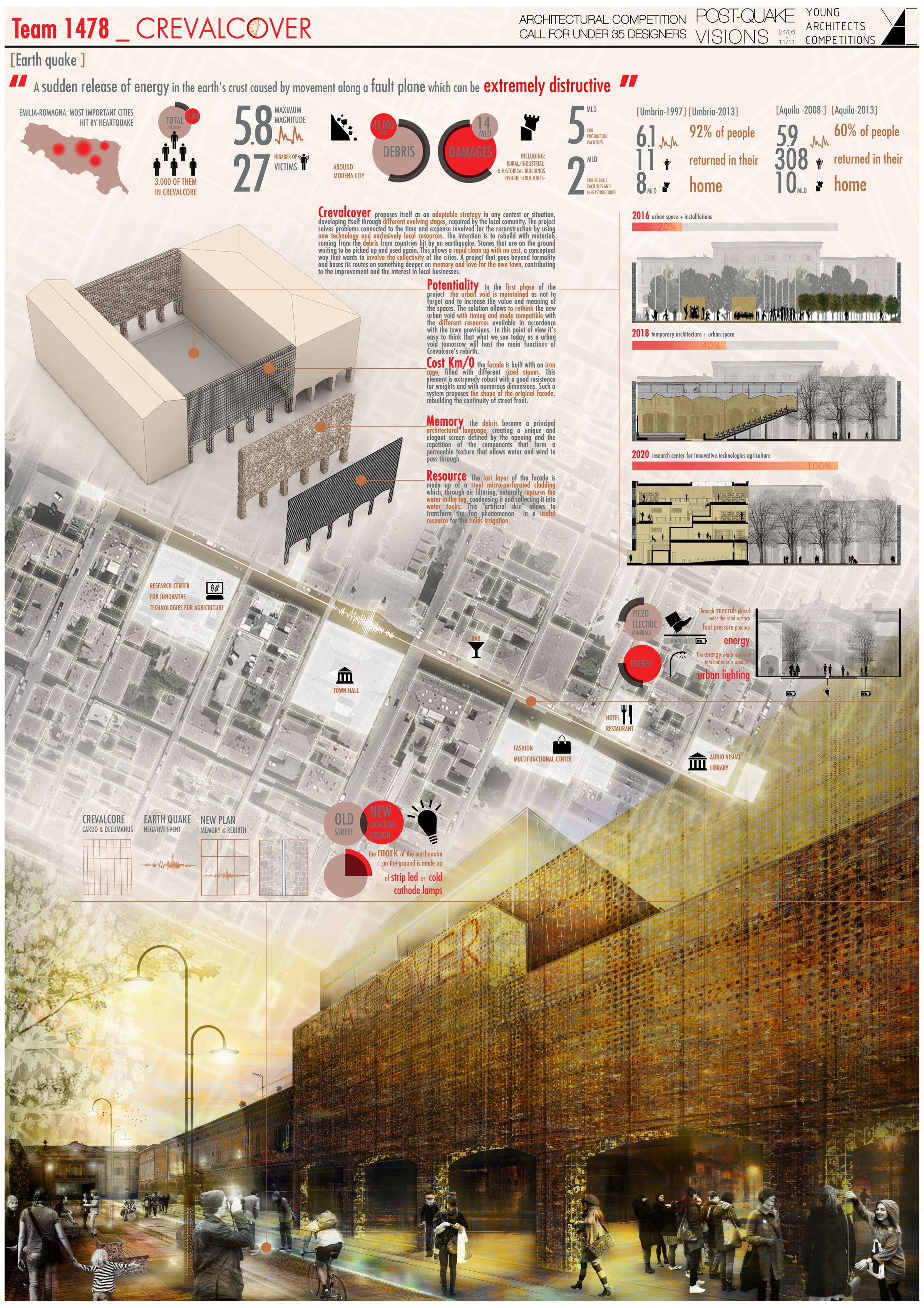 winners of the yac  u2013 post quake visions competition