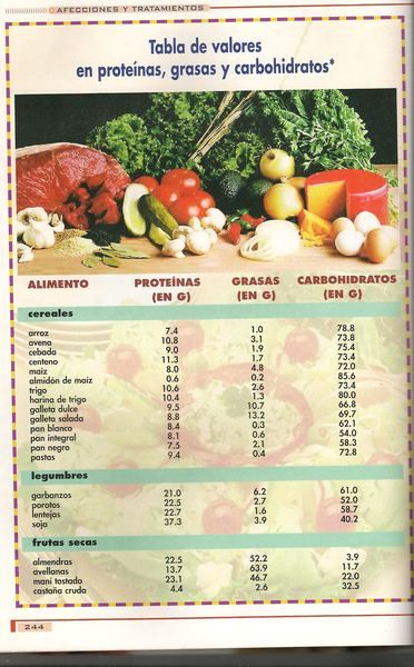 tabla de proteinas e hidratos de carbono