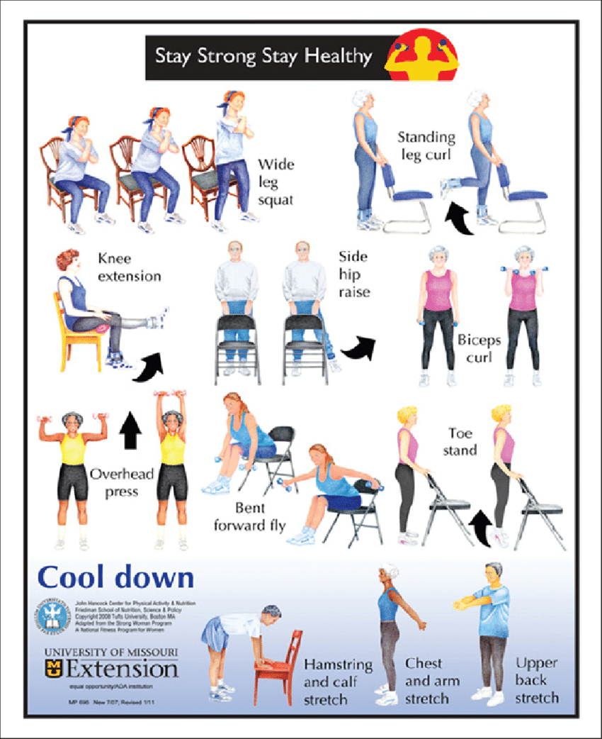 Download Scientific Diagram Stay Strong Stay Healthy From Publication Outcomes Of Stay Strong Stay Healthy In Comm In 2020 Senior Fitness Chair Exercises Exercise