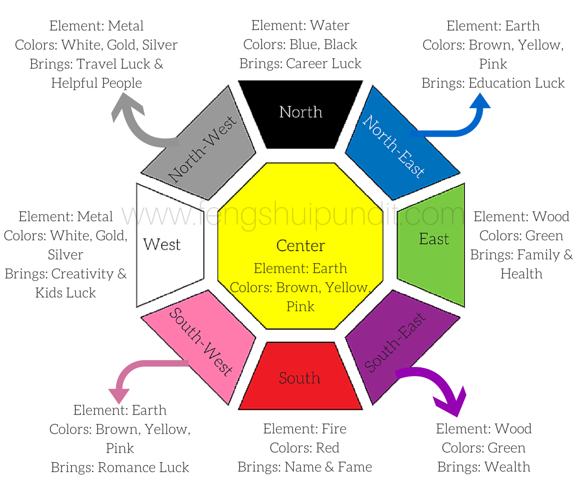 Feng Shui Colors For North Facing Bedroom Feng Shui
