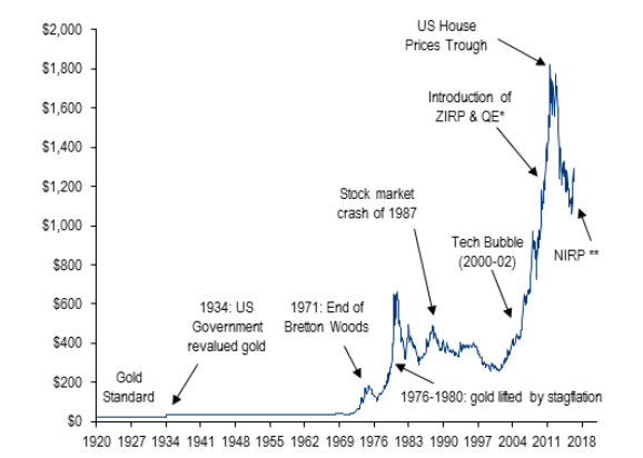 Gold Prices Since 1920 Chart Gold Price Stock Market Crash Chart