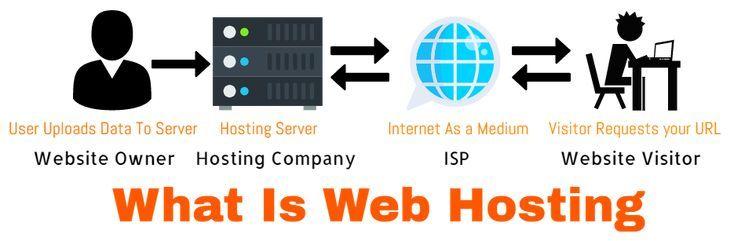 vps сервера для советников
