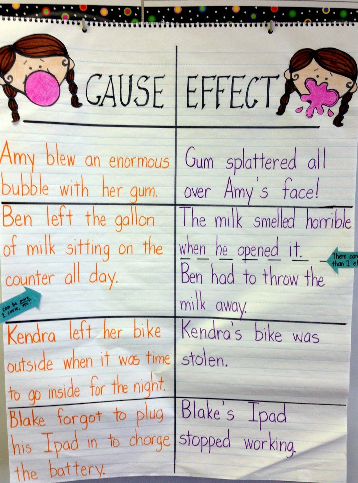 005 Cause and Effect Anchor Chart Anchor charts, Reading
