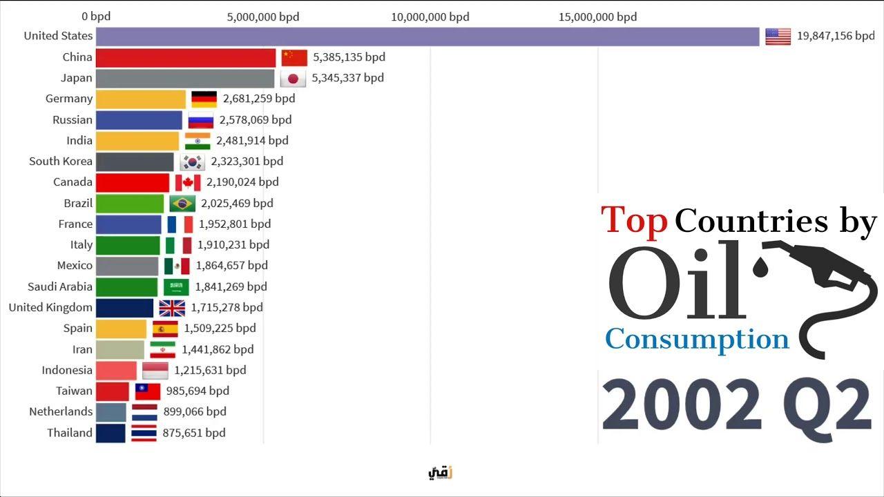 أكثر الدول أستهلاكا للنفط 1965 2019 Top Countries By Oil Consumption Youtube France 1 Japan Top Country
