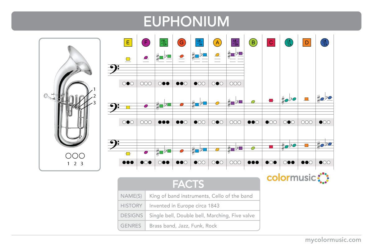 How to play the euphonium in ColorMusic.