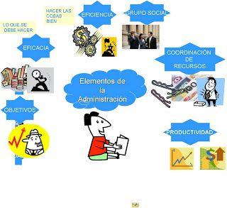 """ADMINISTRACION Y MAS: Mapa mental sobre """"Elementos de la administración"""""""
