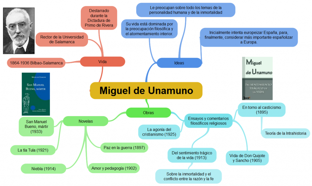 Middos On Twitter Mind Map Edtech Mental