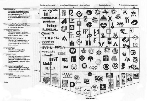 logo classifications III