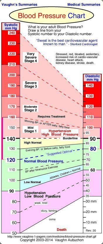 High Blood Pressure Charlies hbp Pinterest Blood pressure
