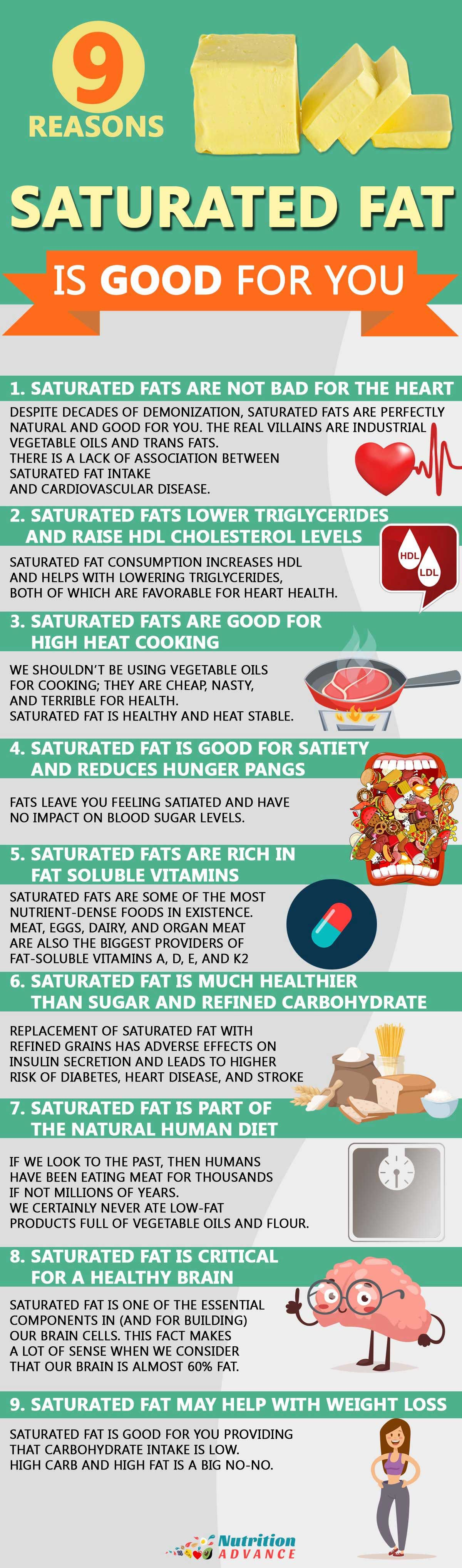 saturated fat and keto diet