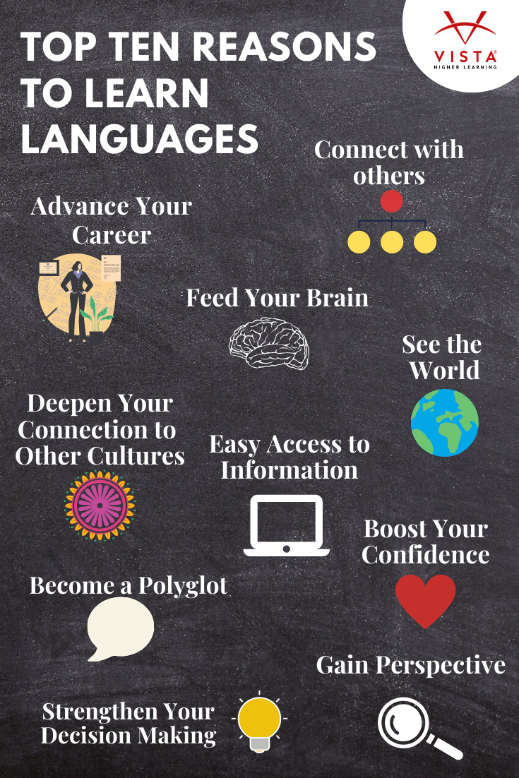 Source Lead With Languages Learning A Second Language Good Listening Skills Learning Languages