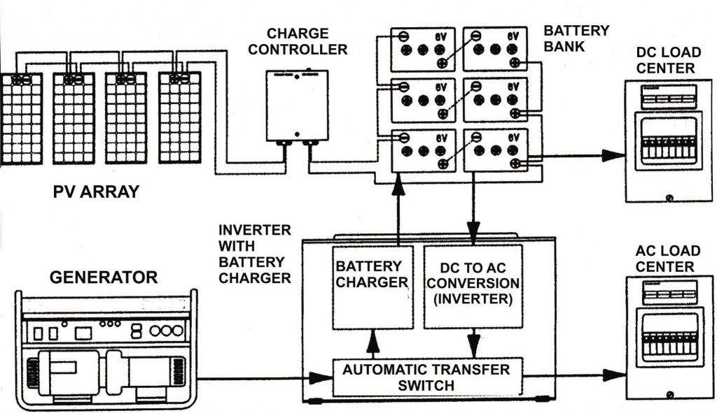 Off grid wiring diagram harley davidson wiring color codes