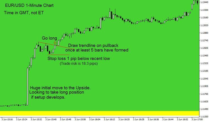 Forex strategy for day trading the nonfarm payrolls nfp