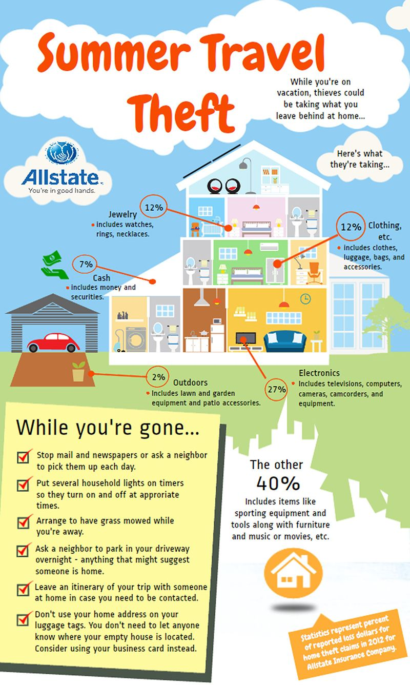 On summer vacay? Protect your home & valuables