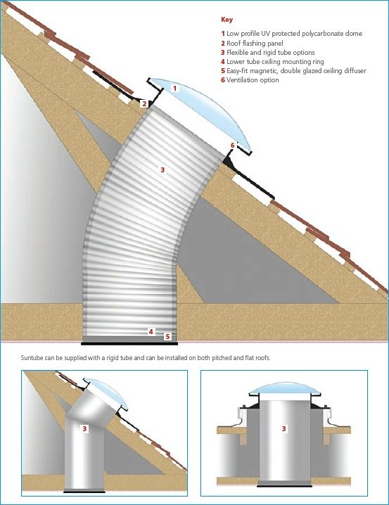 Sun Tunnel And Natural Light Attic Solar Tube Lighting