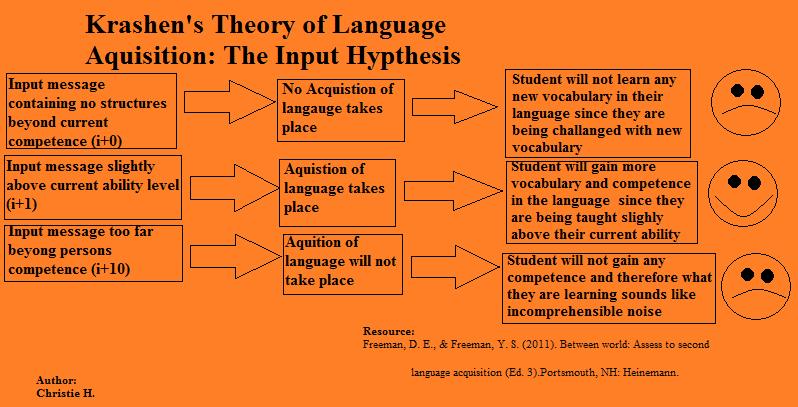 input hypothesis