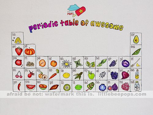 Periodic Table Of Foods Project Wow Image Results Everyday