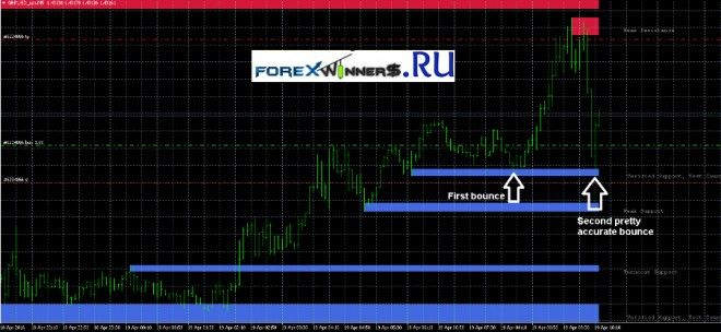 Pin On Forexwinners Net