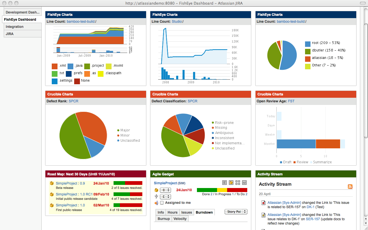 The Jira Dashboard At The Center Of Your Development Process Work Life By Atlassian Project Dashboard Dashboard Template Digital Signage
