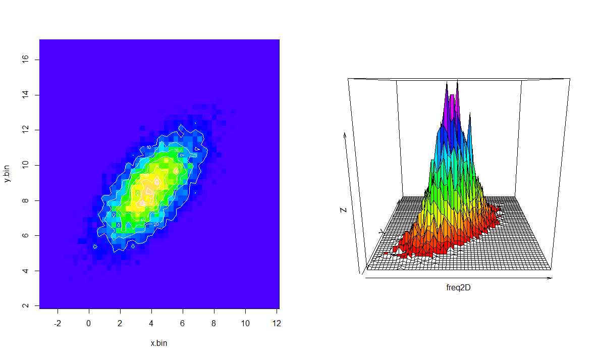 Histogram Template R Generate 2D Histogram From Raw Data  Stackoverflow  R .