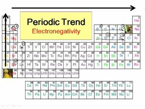 Periodic Trends in Electronegativity - YouTube Chemistry - new periodic table no. crossword