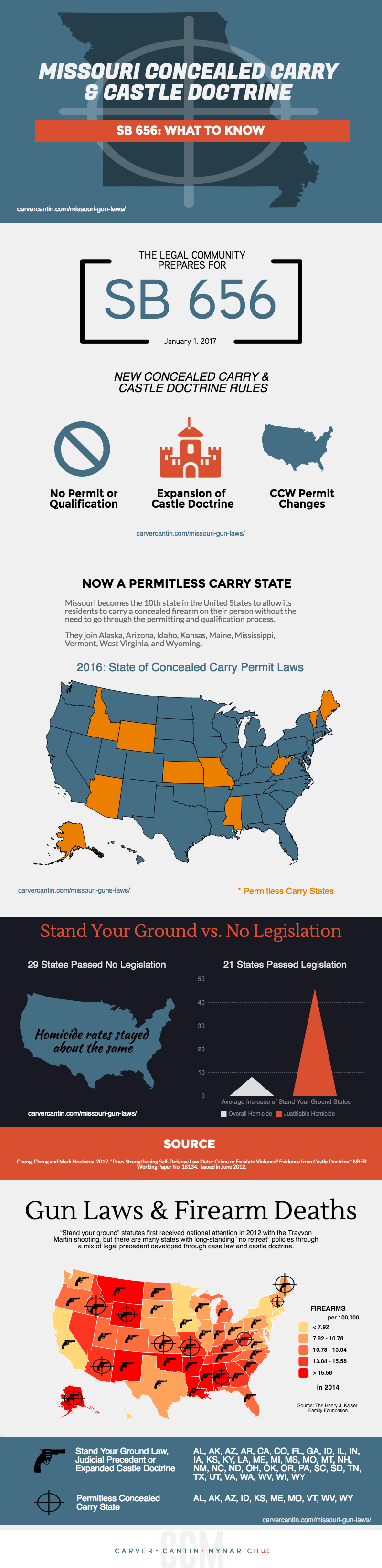 How To Get A Concealed Weapons Permit In Pennsylvania