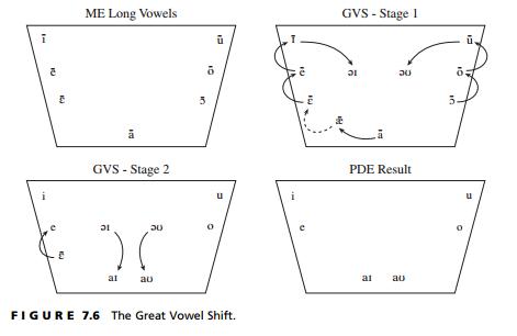 The Great Vowel Shift Pronouncing Pinterest English Language