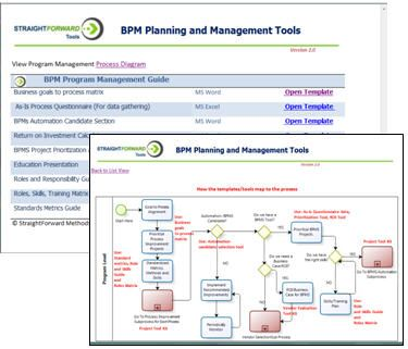 Program Management Process Templates  Quality Assurance Flow