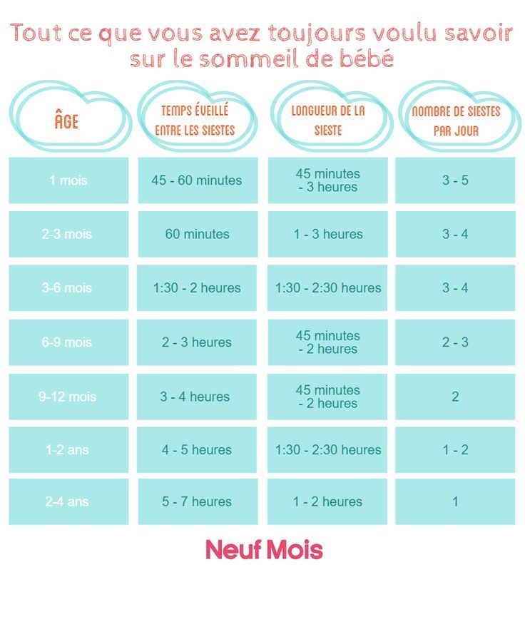 infographie sommeil bebe conseils pour b b somme. Black Bedroom Furniture Sets. Home Design Ideas