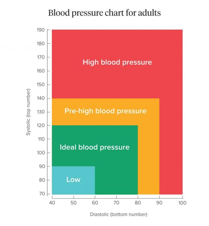 Blood Pressure What Is Normal Chart  Useful