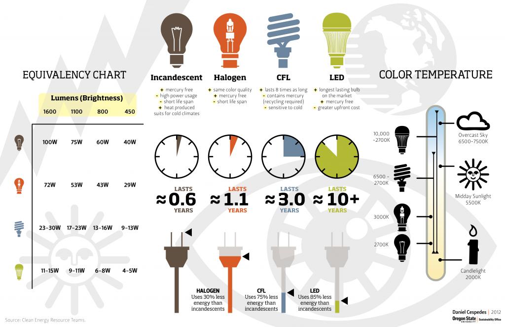 Lightbulb info