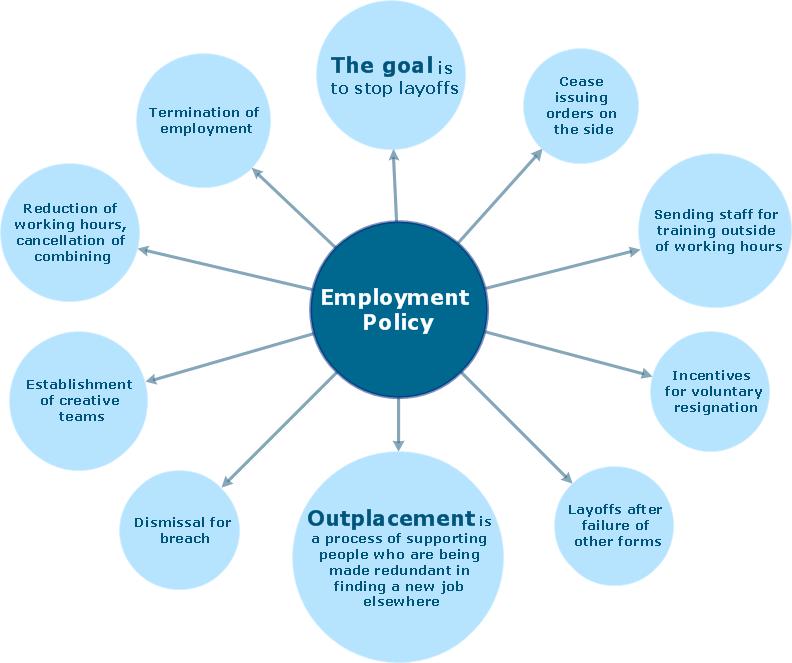 Policy Direction  Bubble Diagram  Bubble Diagrams
