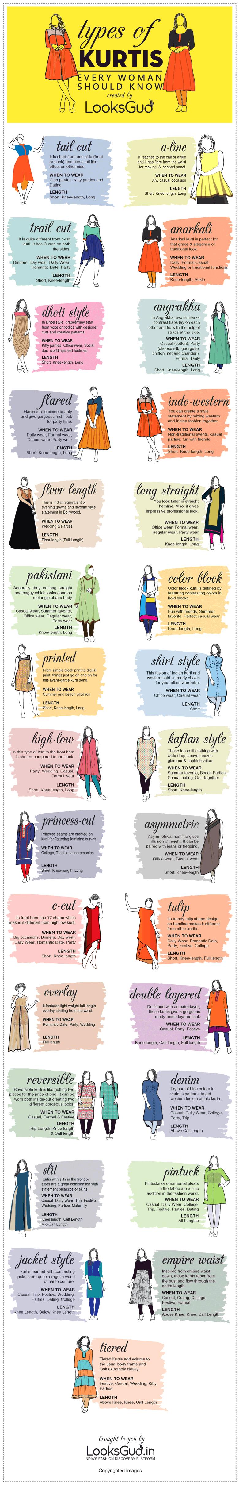 34 Types of Kurti Designs Every Woman Should Know | Fashion Style ...