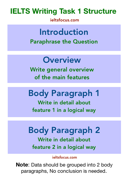 Ielt Writing Task 1 Map Lesson Academic In 2020 Ielts How To Paraphrase Essay