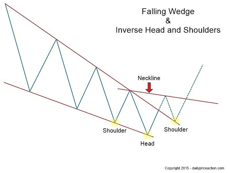 Rising Falling Wedge Patterns Your Ultimate 2020 Guide