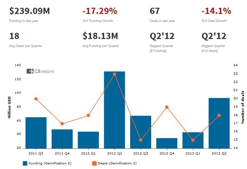 Gamification space buoyed by 145m in venture capital