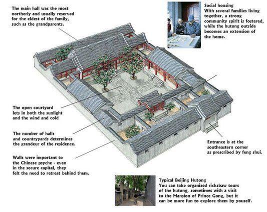 Casa tradizionale cinese con cortile cina e la lingua for Casa tradizionale cinese
