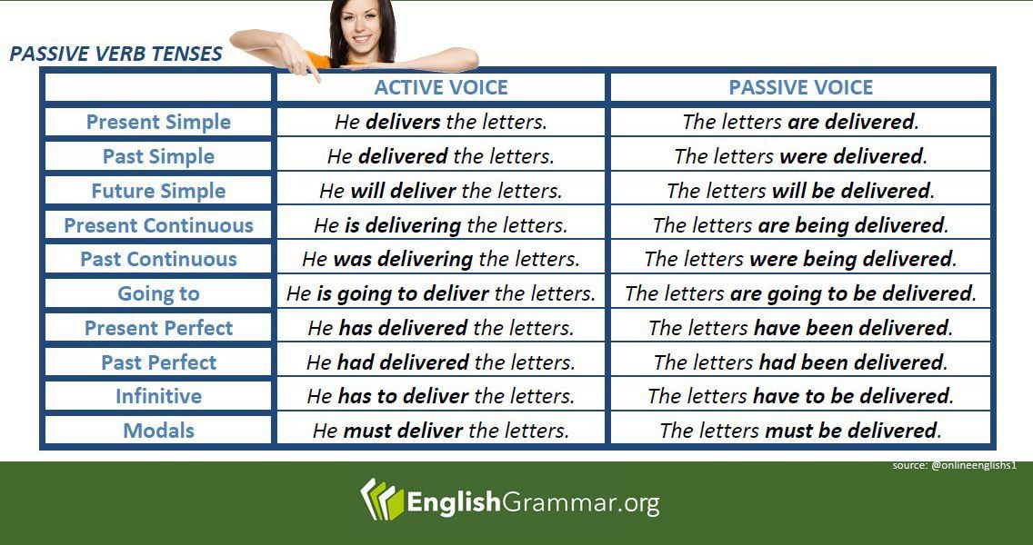 Pin By Marta Elis On Ingles Dicas Verb Tenses Active And Passive Voice Active Voice