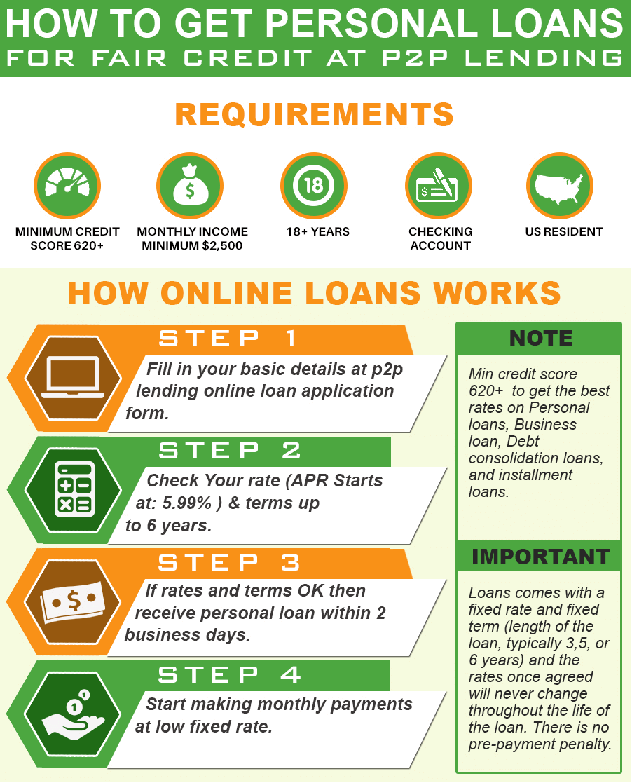 Personal Loans For Fair Credit Score Quick Approval Get Funded Now Personal Loans Payday Loans Personal Loans Online