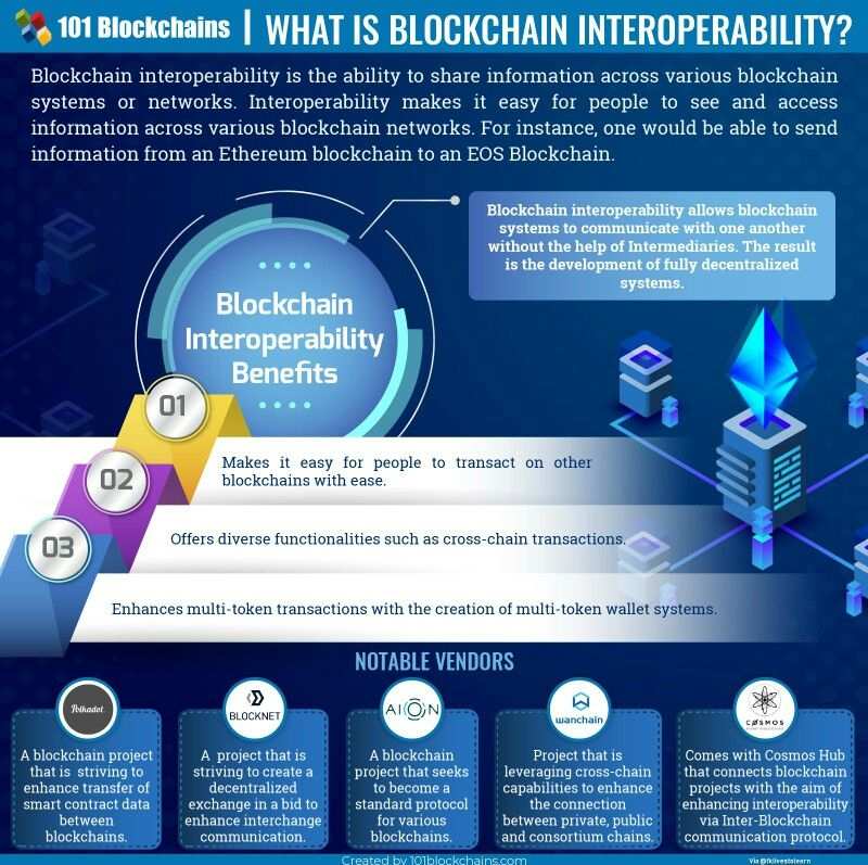 Pin By Sharon Al Al On Blockchain With Images Blockchain