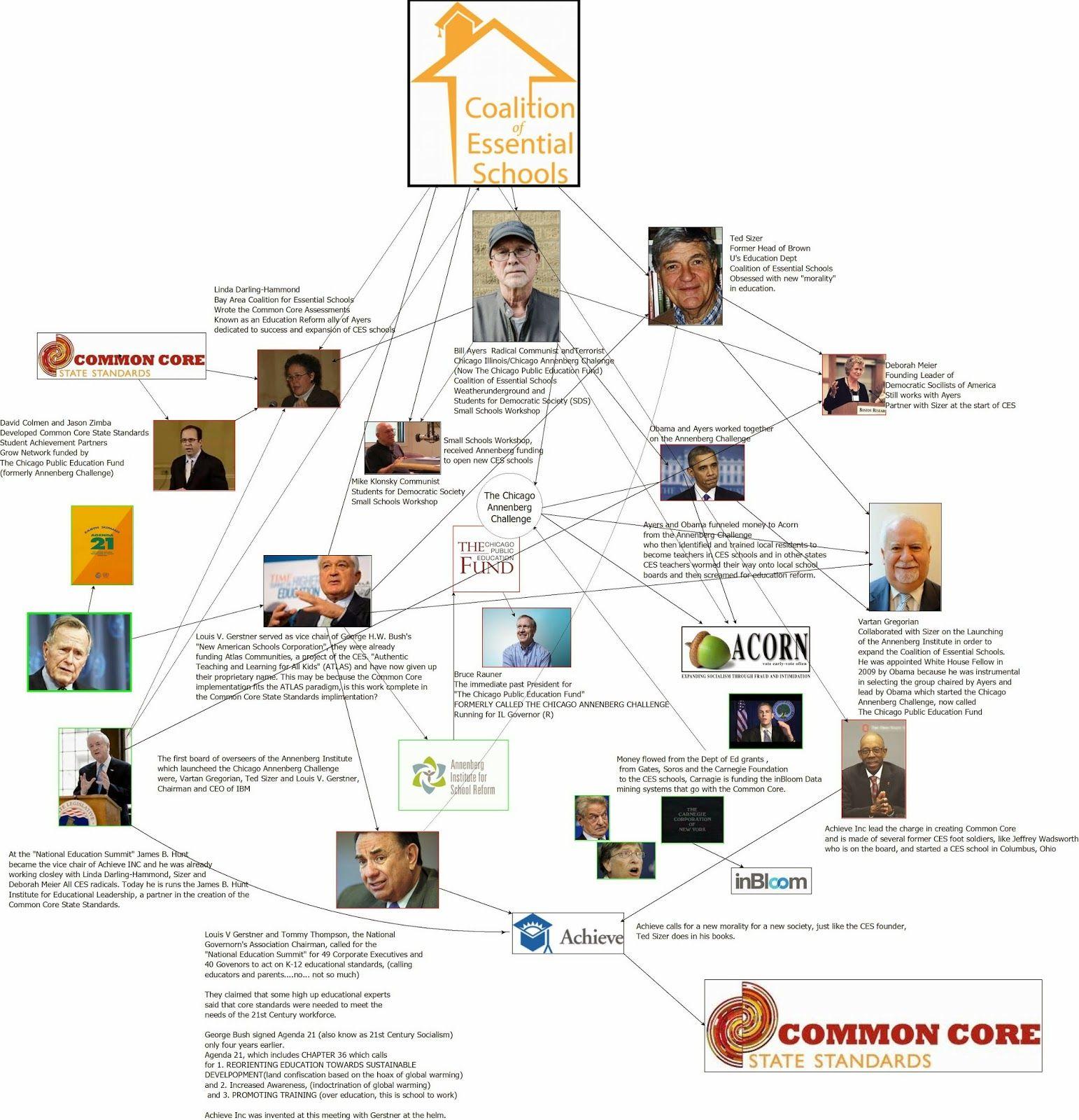 Coalition Of Essential Schools Diagram