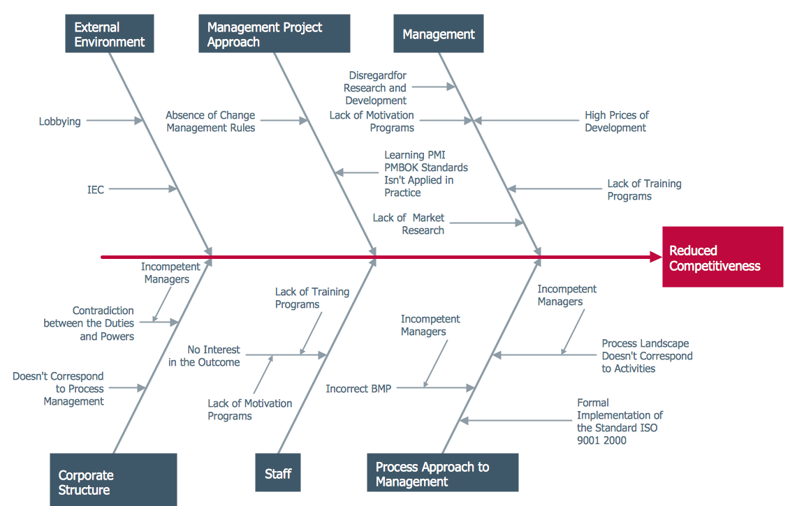 this diagram was created in conceptdraw pro using the fishbone diagrams library from the fishbone diagrams [ 1141 x 725 Pixel ]