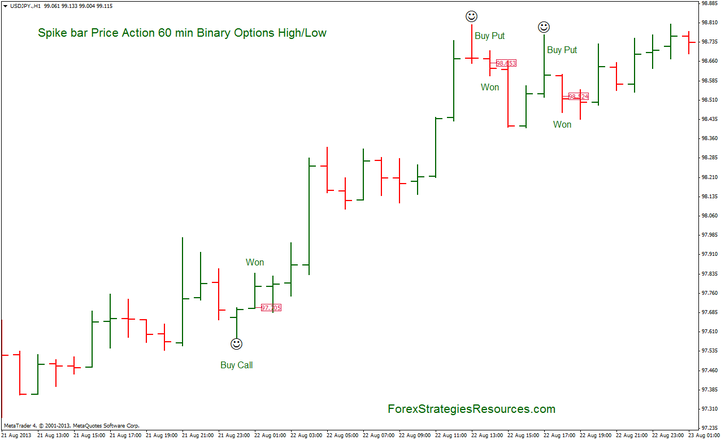 Binary options trading best binary option brokers