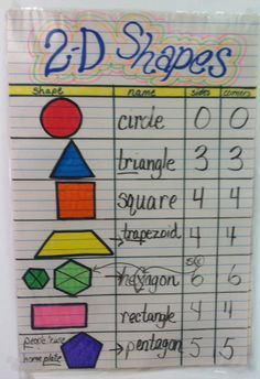 2 D Shapes Anchor Chart Google Search