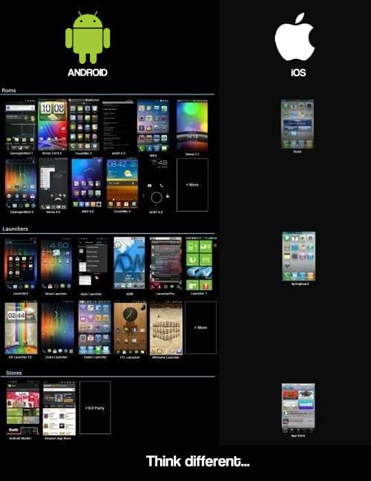 Think a little different… Android vs iphone, Computer