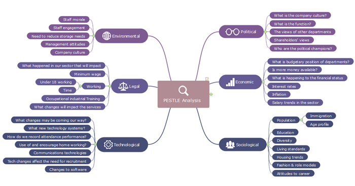 A Strategic Analysis Mind Map Could Cover The Theories In The