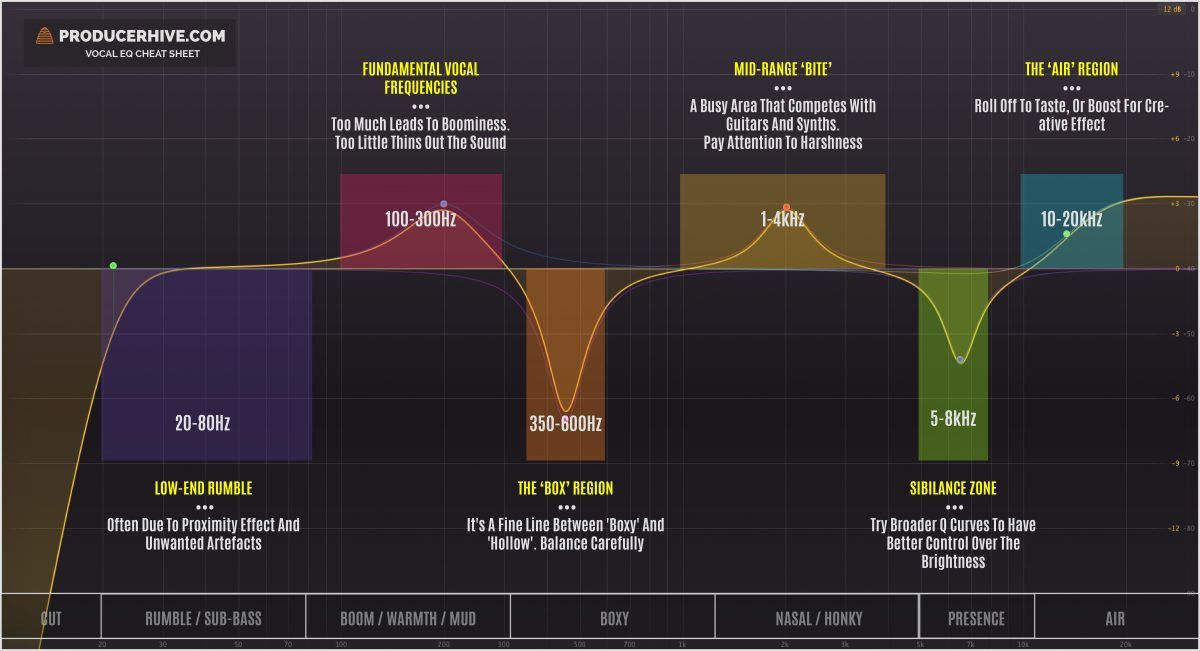 vocal eq chart frequency areas Music mixing, Music