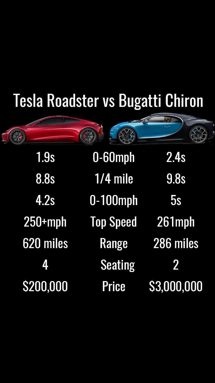 Tesla Is Going To Take Over The Supercar Market Before Ferrari Or Lamborghini Switch Over Avtomobilnye Zapchasti Avtomobili