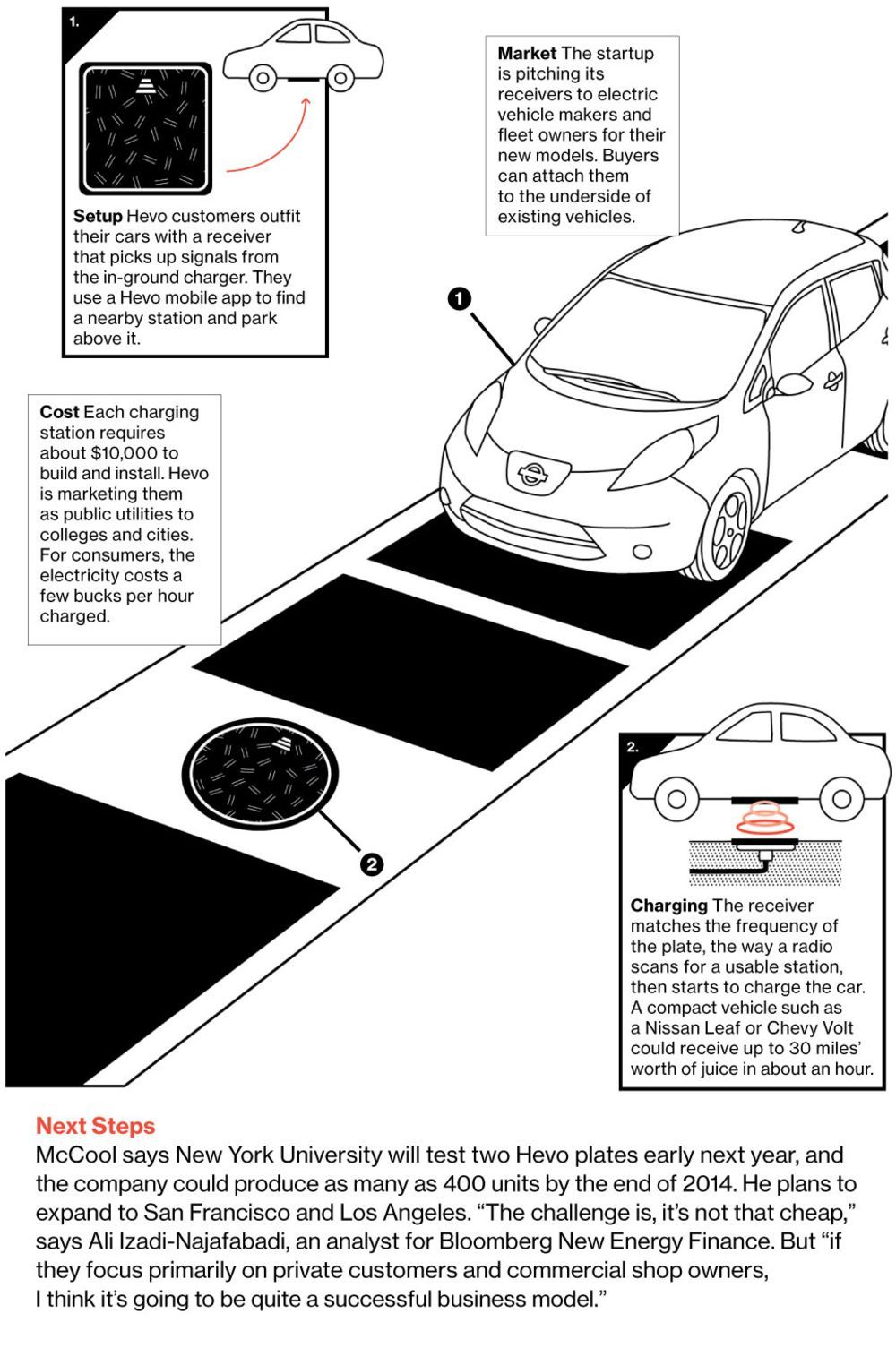 Charging Cars On The Fly Electric Car Charging Car Charging Stations Electric Vehicle Charging